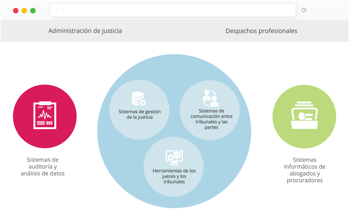 Justicia-electronica-mapa.png