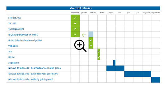 Tabel overzicht releases